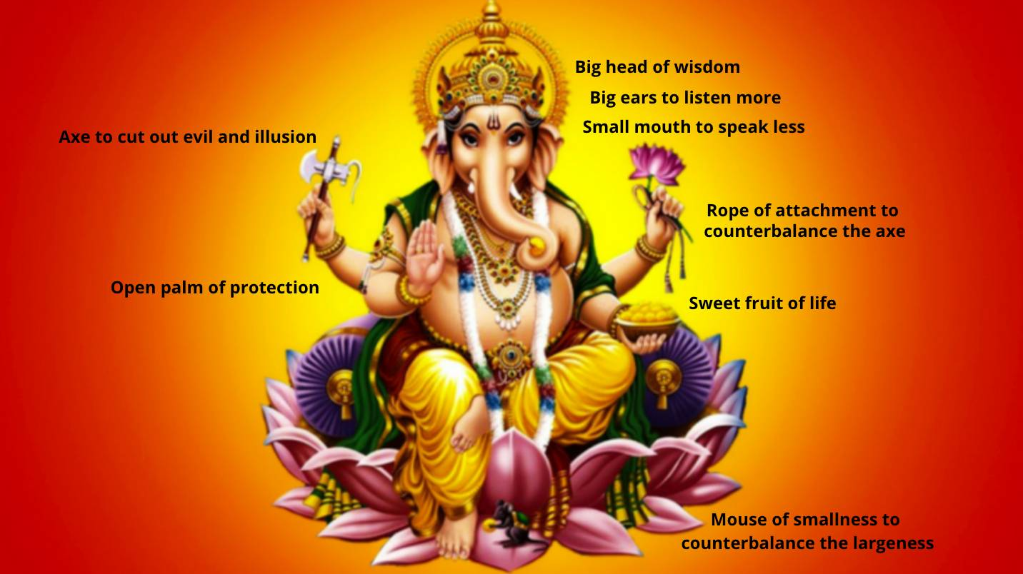 Symbols and meanings in Ganesh the elephant god